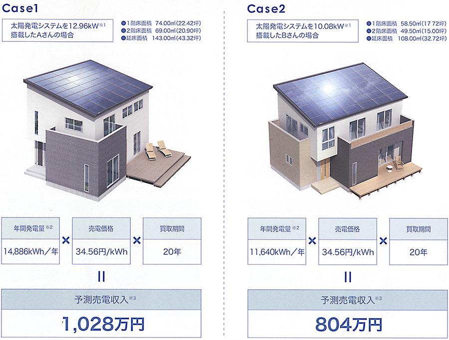 全量買取方式だとどれぐらいの売電収入が得られるのでしょうか?